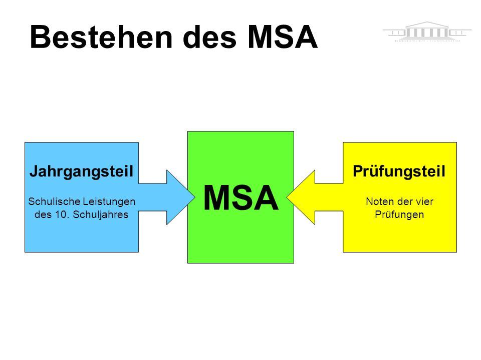MSA Bestehen des MSA Jahrgangsteil Schulische Leistungen des 10.