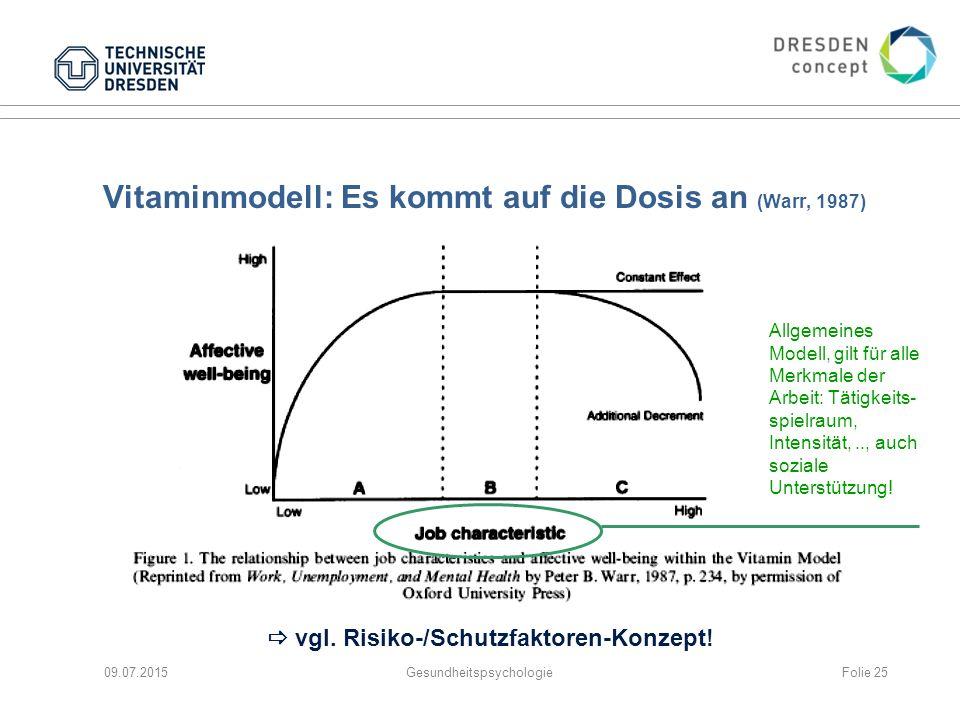 Vitaminmodell: Es kommt auf die Dosis an (Warr, 1987)  vgl. Risiko-/Schutzfaktoren-Konzept! 09.07.2015Gesundheitspsychologie Allgemeines Modell, gilt