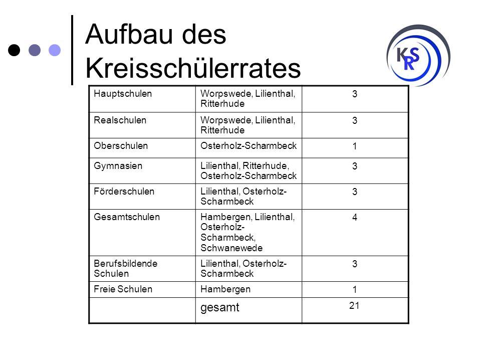 Aufbau des Kreisschülerrates HauptschulenWorpswede, Lilienthal, Ritterhude 3 RealschulenWorpswede, Lilienthal, Ritterhude 3 OberschulenOsterholz-Schar