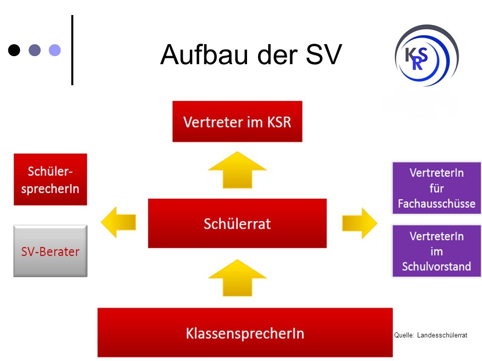 Aufbau der SV Quelle: Landesschülerrat