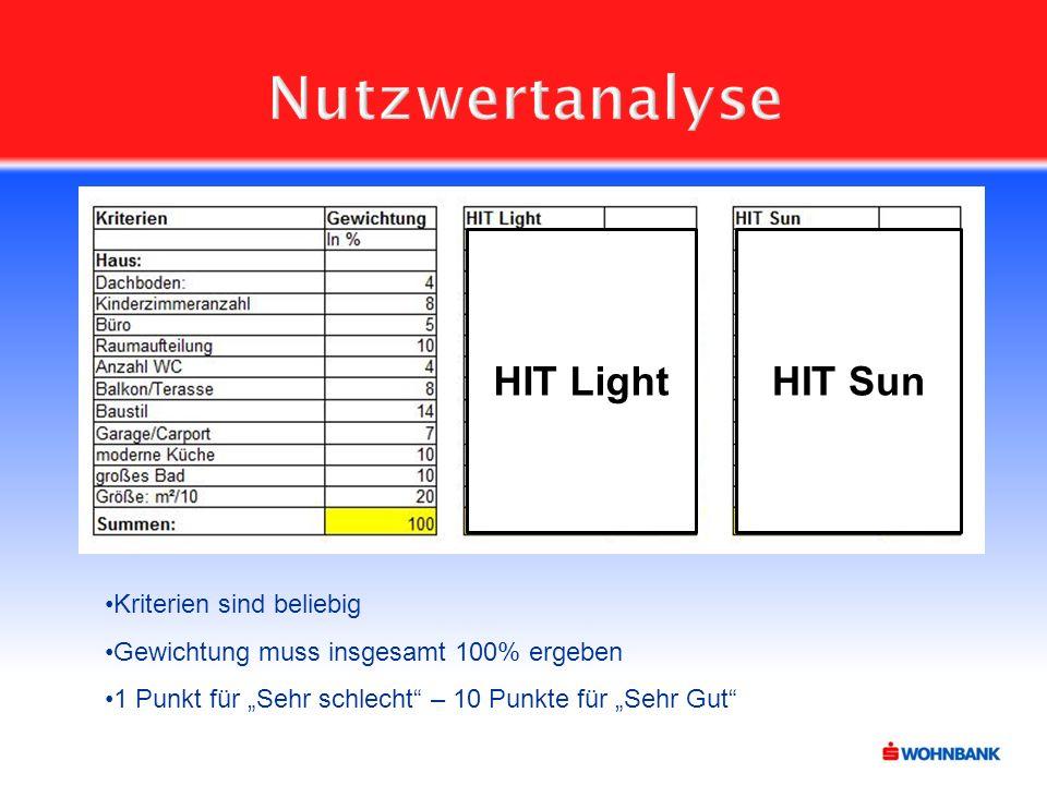 """Nutzwertanalyse Kriterien sind beliebig Gewichtung muss insgesamt 100% ergeben 1 Punkt für """"Sehr schlecht – 10 Punkte für """"Sehr Gut HIT LightHIT Sun"""