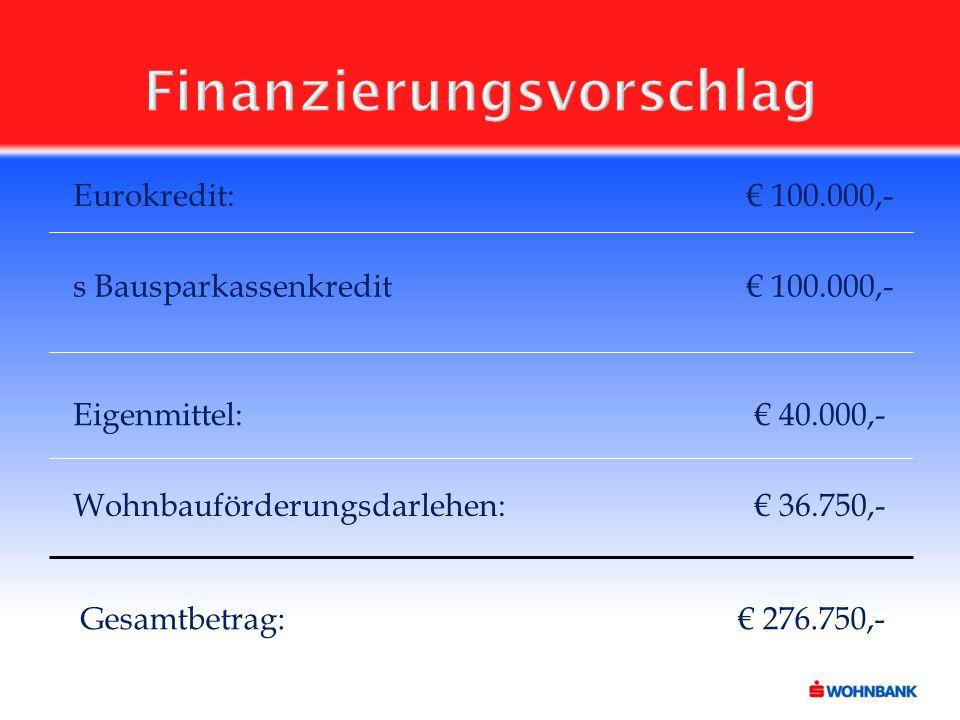 Finanzierungsvorschlag Gesamtbetrag: € 276.750,- Eurokredit: € 100.000,- s Bausparkassenkredit € 100.000,- Eigenmittel: € 40.000,- Wohnbauförderungsdarlehen: € 36.750,-