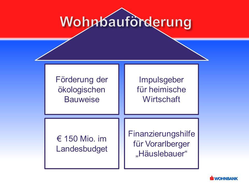 """Förderung der ökologischen Bauweise € 150 Mio. im Landesbudget Impulsgeber für heimische Wirtschaft Finanzierungshilfe für Vorarlberger """"Häuslebauer"""""""
