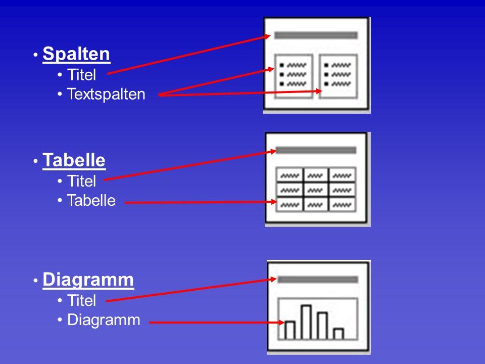 Spalten Titel Textspalten Tabelle Titel Tabelle Diagramm Titel Diagramm