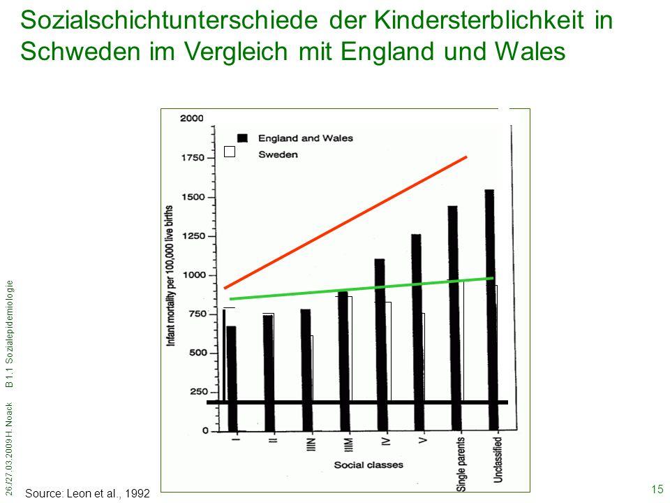 26./27.03.2009 H. Noack B 1.1 Sozialepidemiologie 15 Source: Leon et al., 1992 Sozialschichtunterschiede der Kindersterblichkeit in Schweden im Vergle