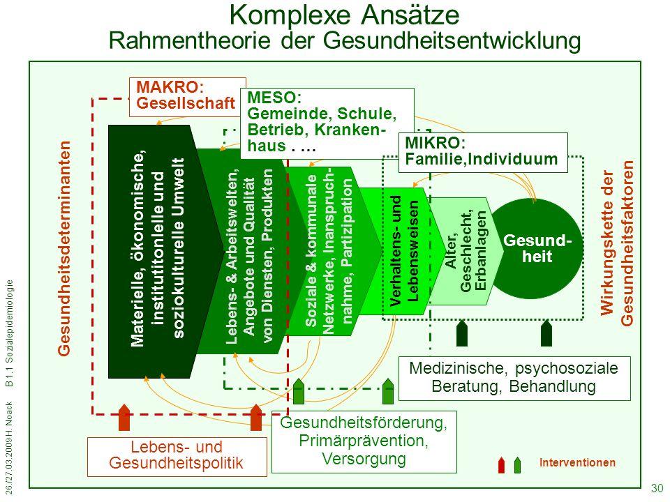 26./27.03.2009 H. Noack B 1.1 Sozialepidemiologie 30 Komplexe Ansätze Rahmentheorie der Gesundheitsentwicklung Gesund- heit Materielle, ökonomische, i