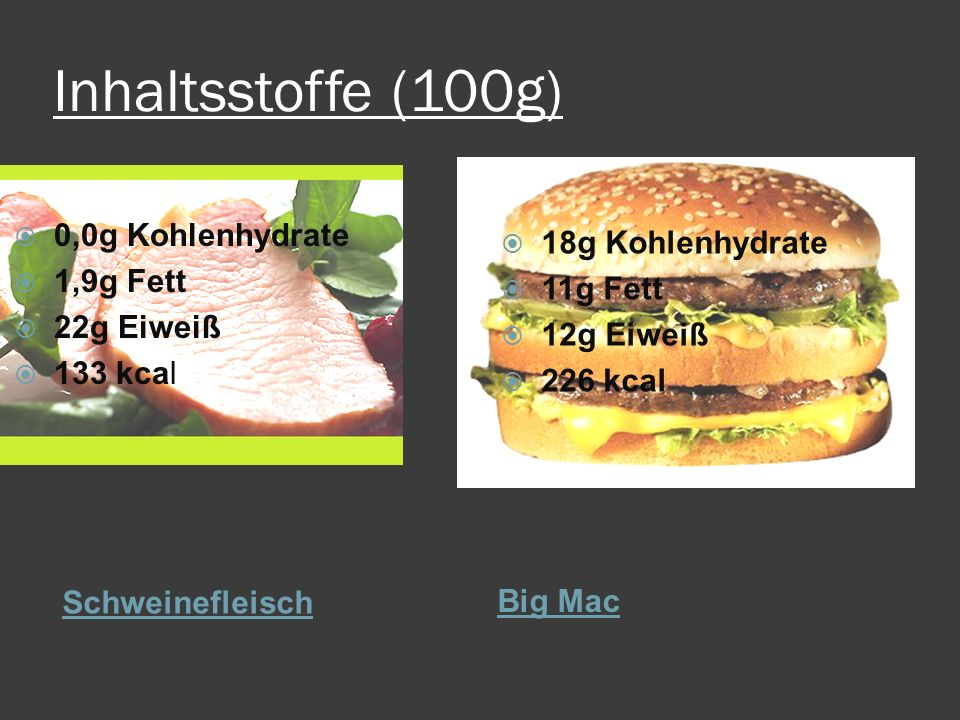 Inhaltsstoffe (100g) Schweinefleisch Big Mac  0,0g Kohlenhydrate  1,9g Fett  22g Eiweiß  133 kcal  18g Kohlenhydrate  11g Fett  12g Eiweiß  22