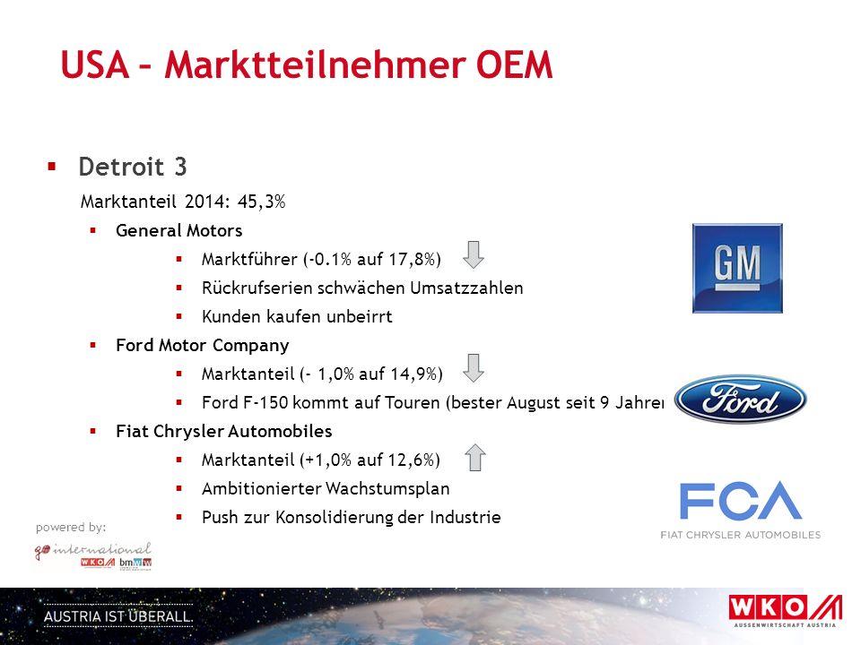 powered by:  Detroit 3 Marktanteil 2014: 45,3%  General Motors  Marktführer (-0.1% auf 17,8%)  Rückrufserien schwächen Umsatzzahlen  Kunden kaufen unbeirrt  Ford Motor Company  Marktanteil (- 1,0% auf 14,9%)  Ford F-150 kommt auf Touren (bester August seit 9 Jahren)  Fiat Chrysler Automobiles  Marktanteil (+1,0% auf 12,6%)  Ambitionierter Wachstumsplan  Push zur Konsolidierung der Industrie USA – Marktteilnehmer OEM