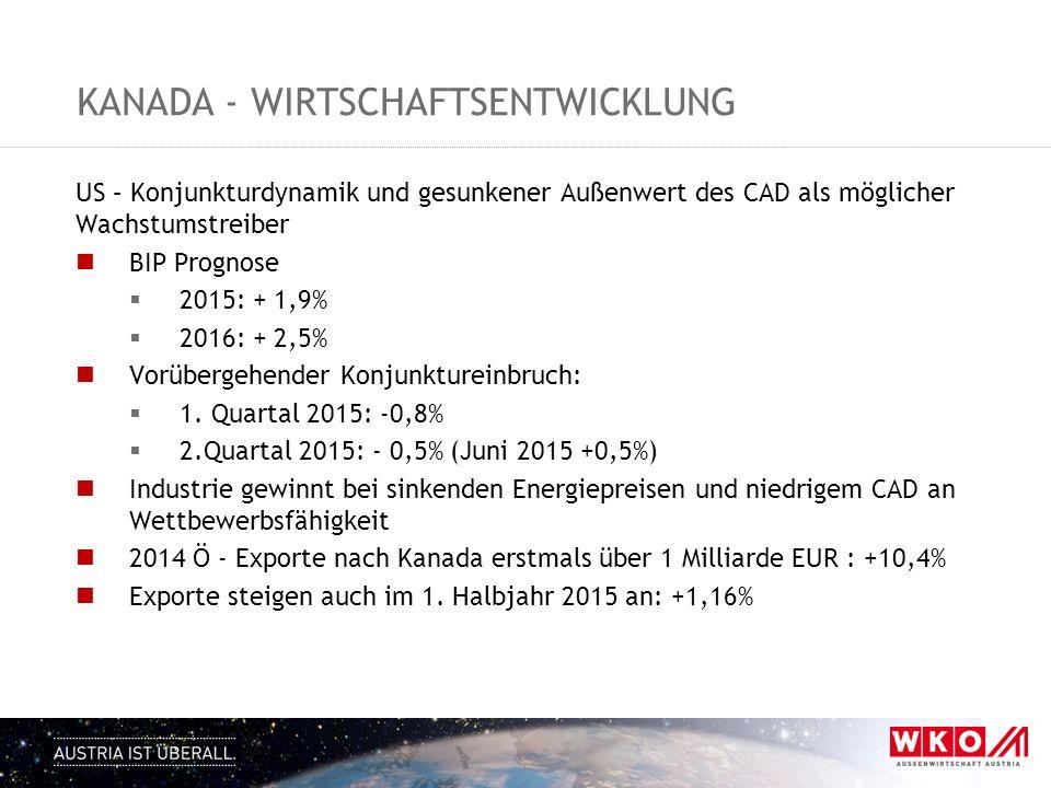 KANADA - WIRTSCHAFTSENTWICKLUNG US – Konjunkturdynamik und gesunkener Außenwert des CAD als möglicher Wachstumstreiber BIP Prognose  2015: + 1,9%  2016: + 2,5% Vorübergehender Konjunktureinbruch:  1.