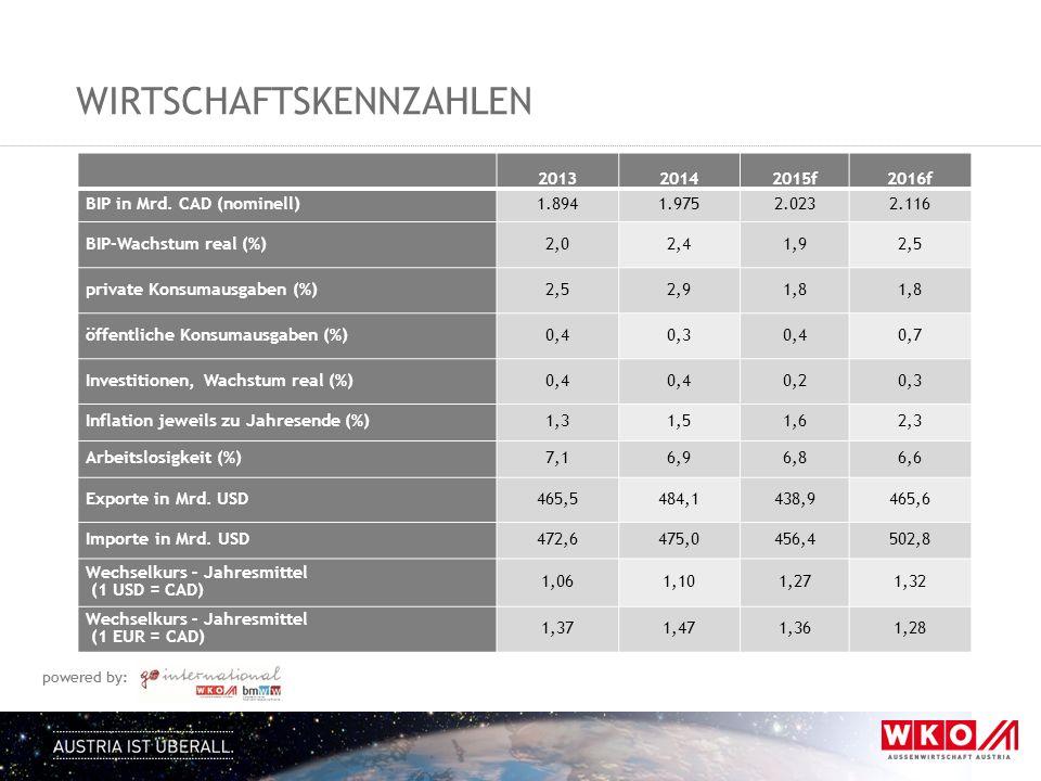 powered by: WIRTSCHAFTSKENNZAHLEN 201320142015f2016f BIP in Mrd.