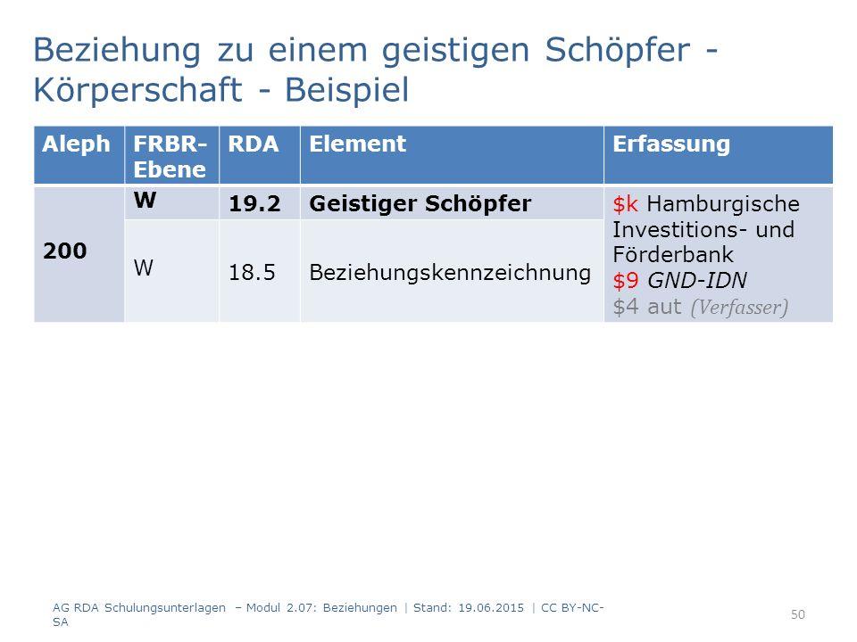 Beziehung zu einem geistigen Schöpfer - Körperschaft - Beispiel AlephFRBR- Ebene RDAElementErfassung 200 W 19.2Geistiger Schöpfer $k Hamburgische Investitions- und Förderbank $9 GND-IDN $4 aut (Verfasser) W 18.5Beziehungskennzeichnung AG RDA Schulungsunterlagen – Modul 2.07: Beziehungen | Stand: 19.06.2015 | CC BY-NC- SA 50