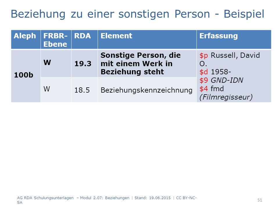 Beziehung zu einer sonstigen Person - Beispiel AlephFRBR- Ebene RDAElementErfassung 100b W 19.3 Sonstige Person, die mit einem Werk in Beziehung steht $p Russell, David O.