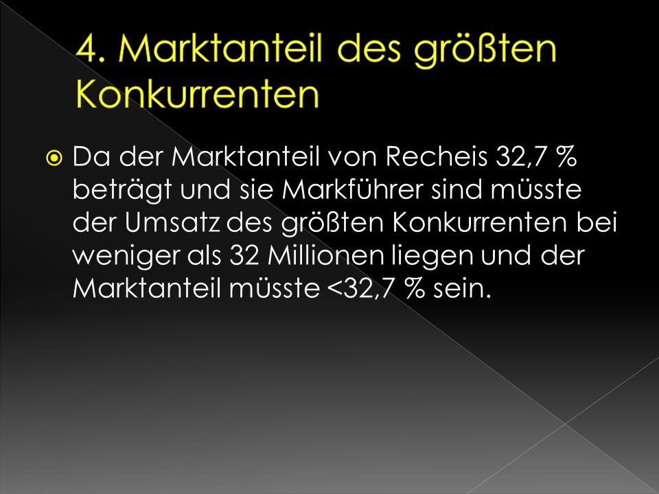  Da der Marktanteil von Recheis 32,7 % beträgt und sie Markführer sind müsste der Umsatz des größten Konkurrenten bei weniger als 32 Millionen liegen