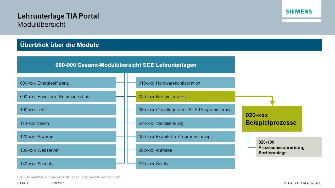 Frei verwendbar / © Siemens AG 2015. Alle Rechte vorbehalten. 09/2015Seite 3DF FA S EUR&AFR SCE Lehrunterlage TIA Portal Modulübersicht Überblick über