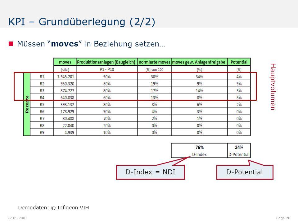"""12.00.012.08.9 7.18 9.20 8.60 6.40 6.20 6.40 6.80 6.20 5.00 Page 20 22.05.2007 Müssen """"moves"""" in Beziehung setzen… KPI – Grundüberlegung (2/2) Demodat"""