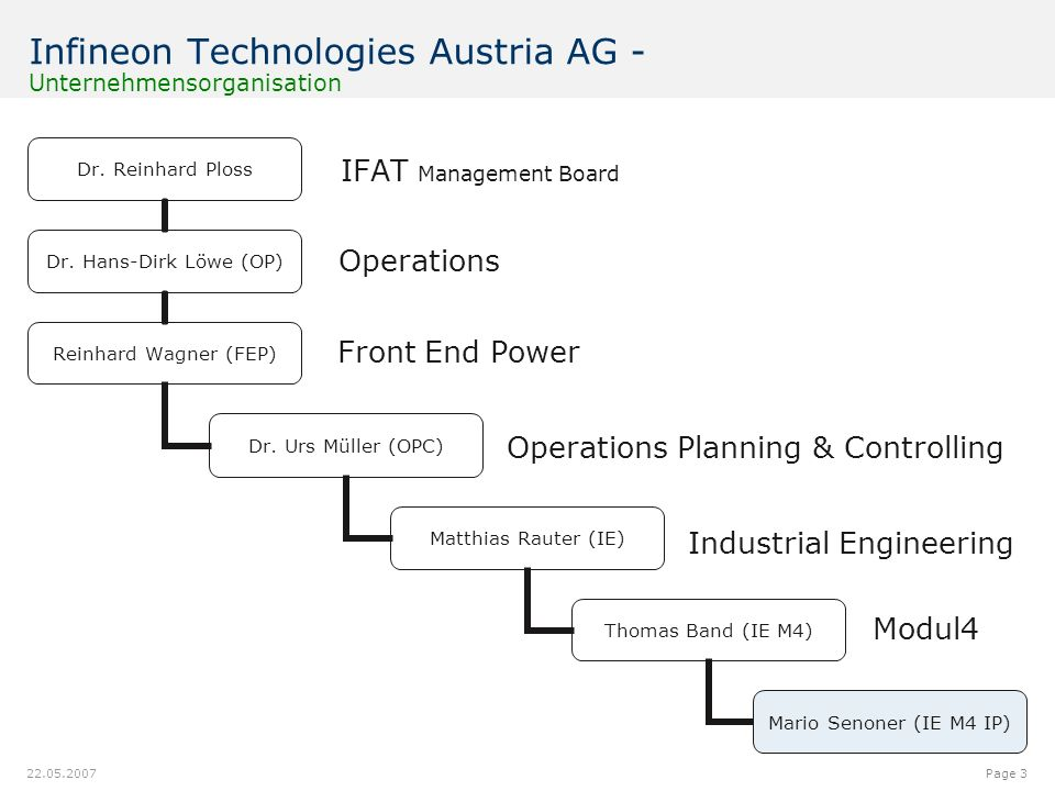 12.00.012.08.9 7.18 9.20 8.60 6.40 6.20 6.40 6.80 6.20 5.00 Page 3 22.05.2007 Infineon Technologies Austria AG - Unternehmensorganisation Operations Front End Power Operations Planning & Controlling Industrial Engineering Modul4 IFAT Management Board