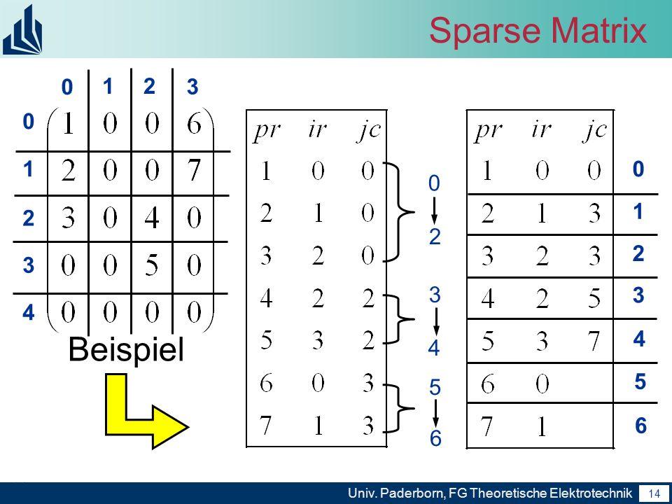 15 Univ. Paderborn, FG Theoretische Elektrotechnik 15 Sparse Matrix Multiplikation