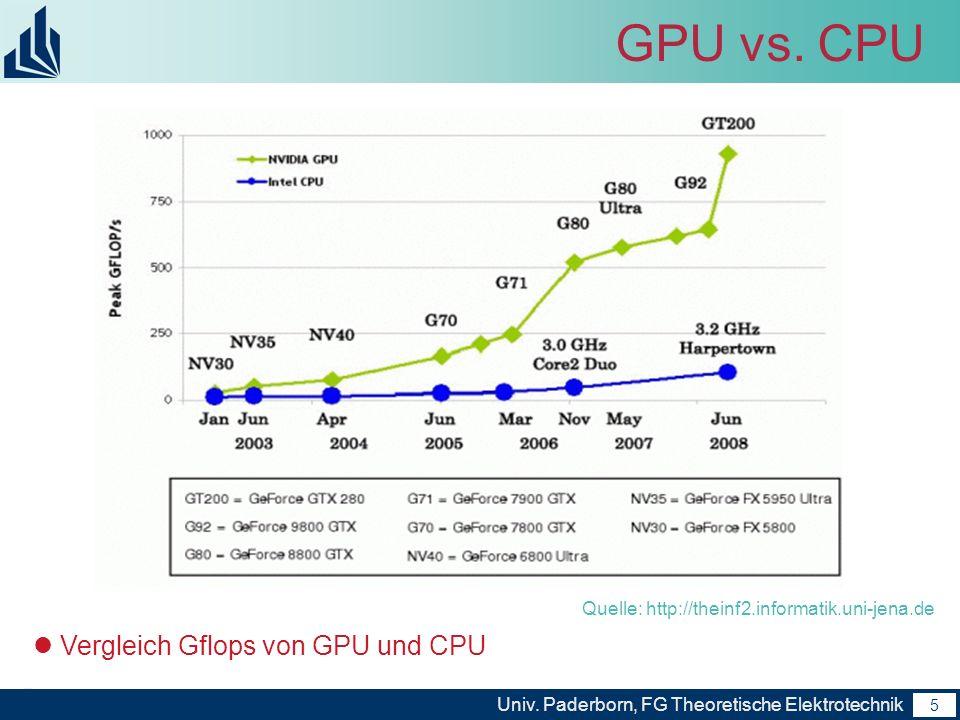 6 Univ.Paderborn, FG Theoretische Elektrotechnik 6 GPU vs.