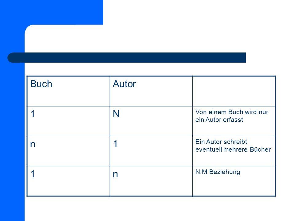 BuchAutor 1N Von einem Buch wird nur ein Autor erfasst n1 Ein Autor schreibt eventuell mehrere Bücher 1n N:M Beziehung