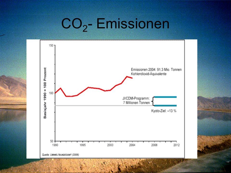 CO 2 - Emissionen