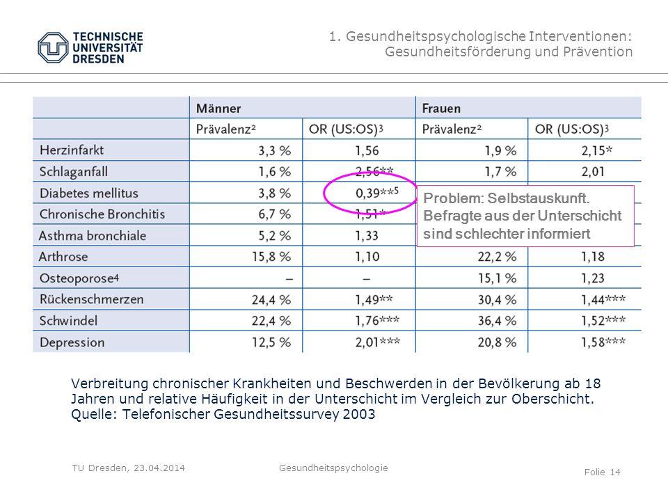 TU Dresden, 23.04.2014 Verbreitung chronischer Krankheiten und Beschwerden in der Bevölkerung ab 18 Jahren und relative Häufigkeit in der Unterschicht