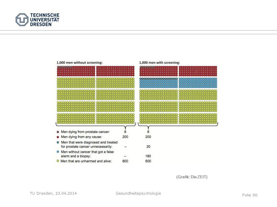 TU Dresden, 23.04.2014Gesundheitspsychologie Folie 60 (Grafik: Die ZEIT)