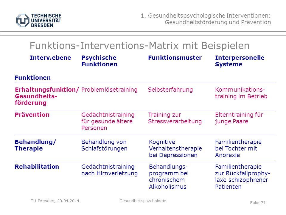 TU Dresden, 23.04.2014 Funktions-Interventions-Matrix mit Beispielen Interv.ebene Funktionen Psychische Funktionen FunktionsmusterInterpersonelle Syst