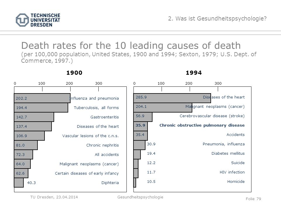 TU Dresden, 23.04.2014 Death rates for the 10 leading causes of death (per 100,000 population, United States, 1900 and 1994; Sexton, 1979; U.S.