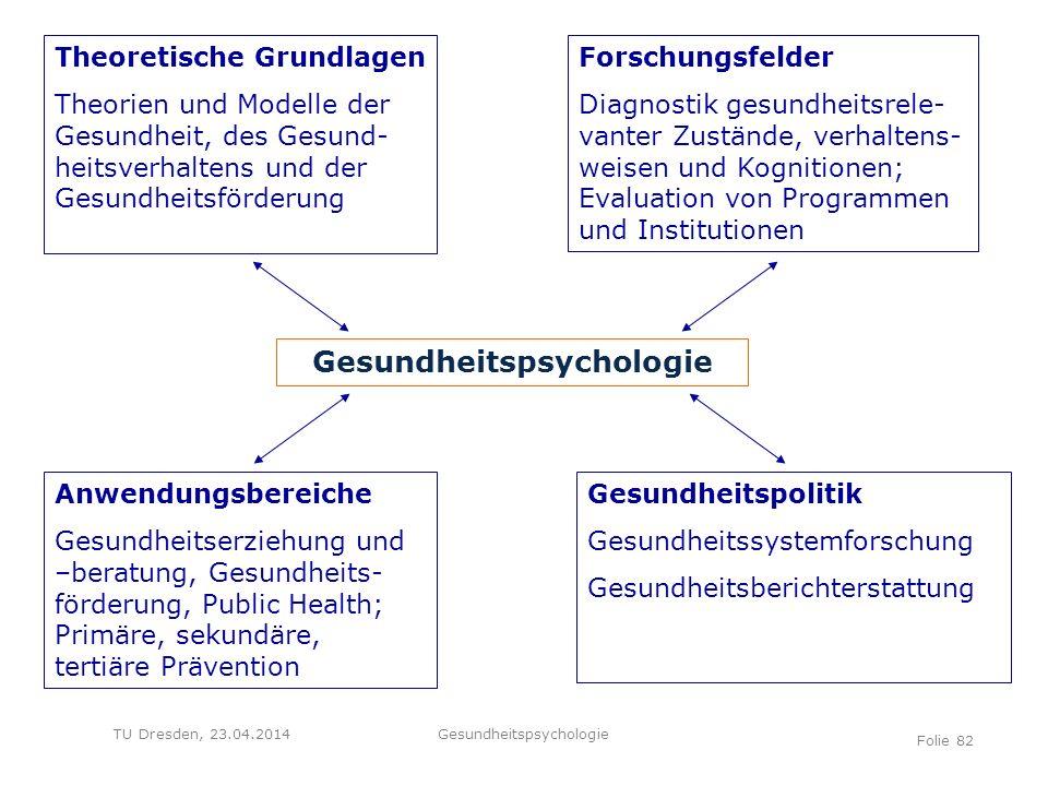 TU Dresden, 23.04.2014 Theoretische Grundlagen Theorien und Modelle der Gesundheit, des Gesund- heitsverhaltens und der Gesundheitsförderung Forschung