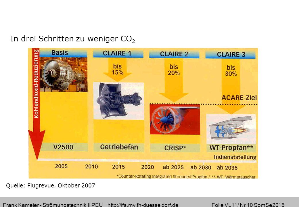Frank Kameier - Strömungstechnik II PEU http://ifs.mv.fh-duesseldorf.de Folie VL11/ Nr.10 SomSe2015 Quelle: Flugrevue, Oktober 2007 In drei Schritten zu weniger CO 2