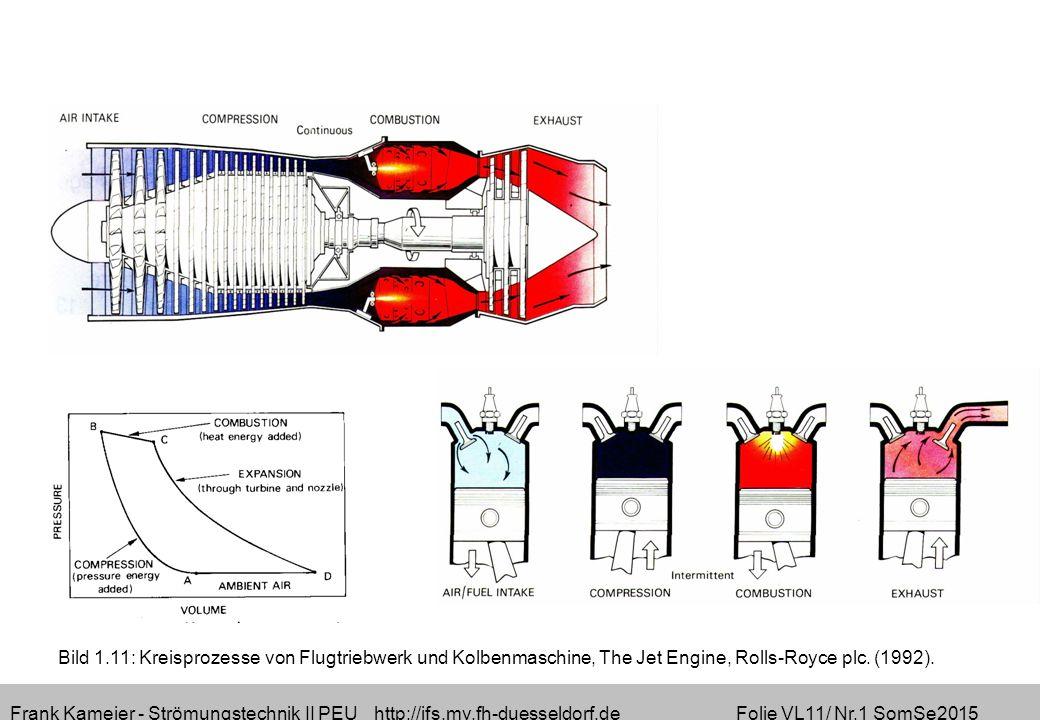 Frank Kameier - Strömungstechnik II PEU http://ifs.mv.fh-duesseldorf.de Folie VL11/ Nr.1 SomSe2015 Bild 1.11: Kreisprozesse von Flugtriebwerk und Kolbenmaschine, The Jet Engine, Rolls-Royce plc.