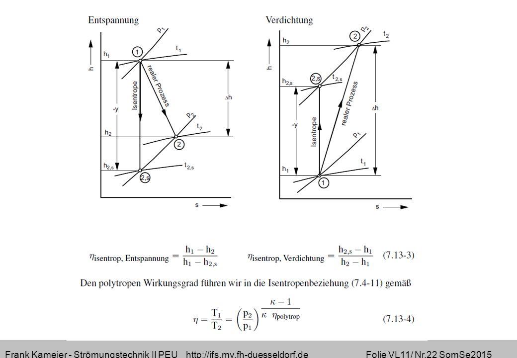 Frank Kameier - Strömungstechnik II PEU http://ifs.mv.fh-duesseldorf.de Folie VL11/ Nr.22 SomSe2015