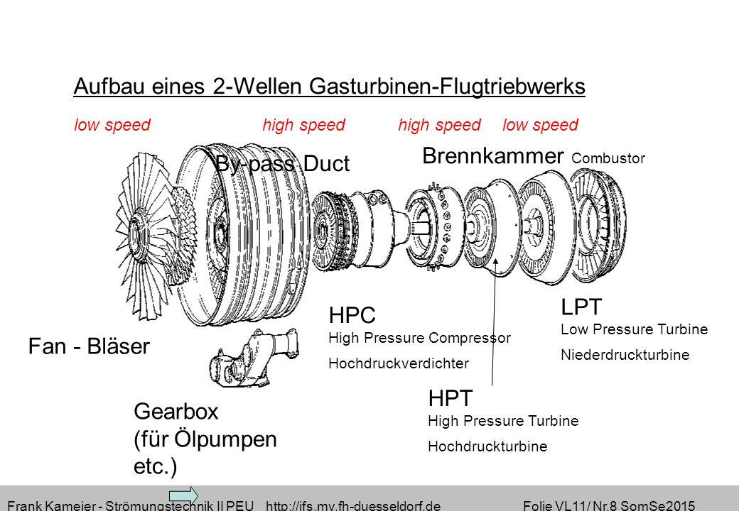 Frank Kameier - Strömungstechnik II PEU http://ifs.mv.fh-duesseldorf.de Folie VL11/ Nr.8 SomSe2015 Gearbox (für Ölpumpen etc.) Fan - Bläser low speed high speed high speed low speed Aufbau eines 2-Wellen Gasturbinen-Flugtriebwerks By-pass Duct HPC High Pressure Compressor Hochdruckverdichter Brennkammer Combustor LPT Low Pressure Turbine Niederdruckturbine HPT High Pressure Turbine Hochdruckturbine