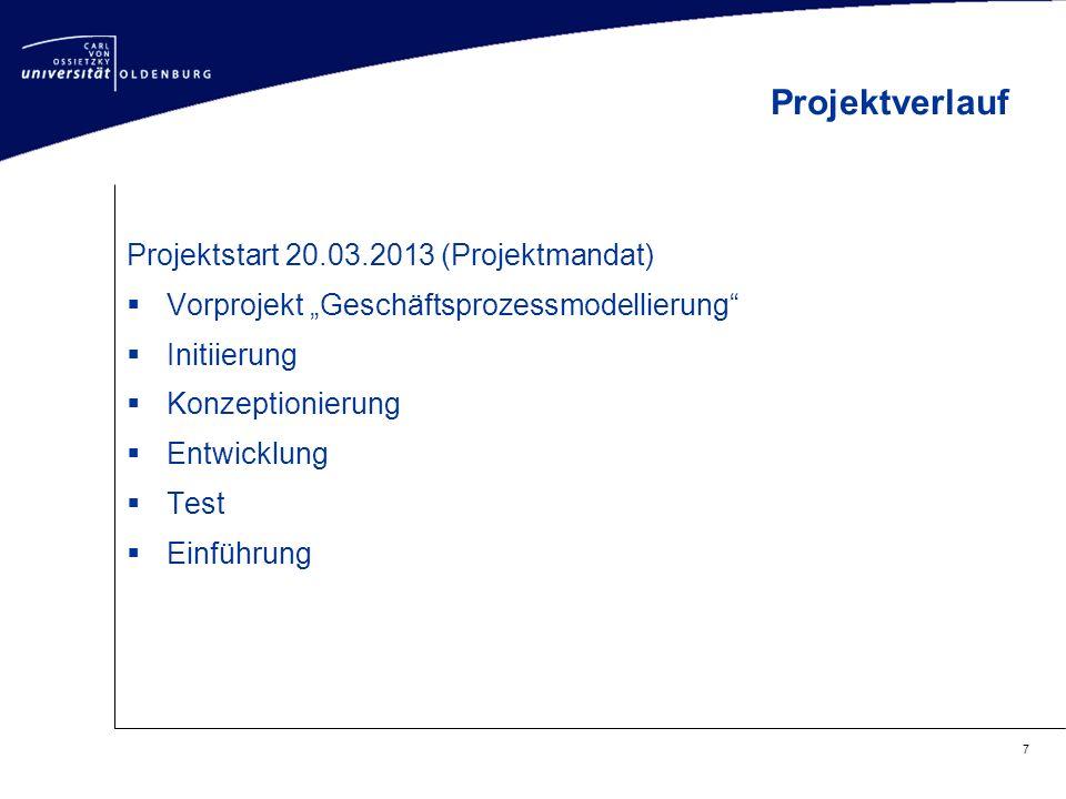 """Projektstart 20.03.2013 (Projektmandat)  Vorprojekt """"Geschäftsprozessmodellierung""""  Initiierung  Konzeptionierung  Entwicklung  Test  Einführung"""