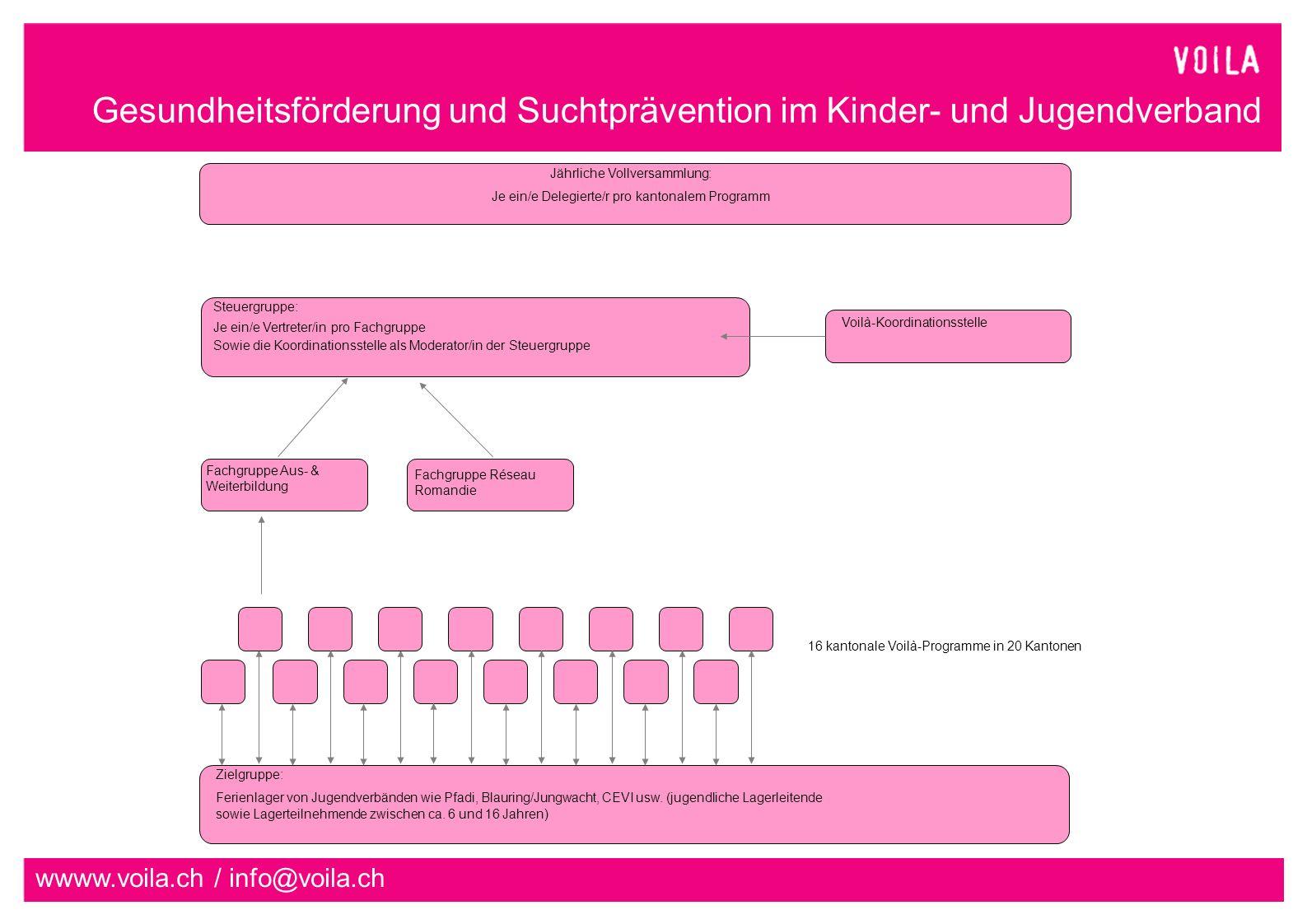 Gesundheitsförderung und Suchtprävention im Kinder- und Jugendverband wwww.voila.ch / info@voila.ch Zielgruppe: Ferienlager von Jugendverbänden wie Pfadi, Blauring/Jungwacht, CEVI usw.