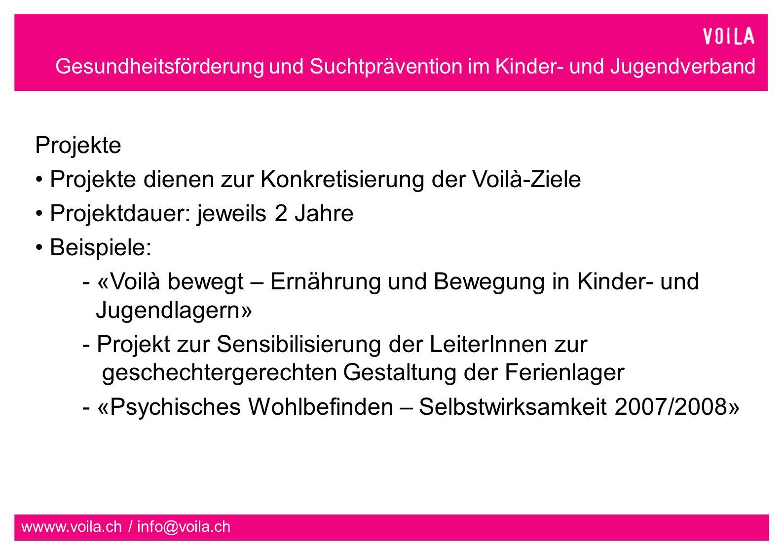 Gesundheitsförderung und Suchtprävention im Kinder- und Jugendverband wwww.voila.ch / info@voila.ch Projekte Projekte dienen zur Konkretisierung der Voilà-Ziele Projektdauer: jeweils 2 Jahre Beispiele: - «Voilà bewegt – Ernährung und Bewegung in Kinder- und Jugendlagern» - Projekt zur Sensibilisierung der LeiterInnen zur geschechtergerechten Gestaltung der Ferienlager - «Psychisches Wohlbefinden – Selbstwirksamkeit 2007/2008»