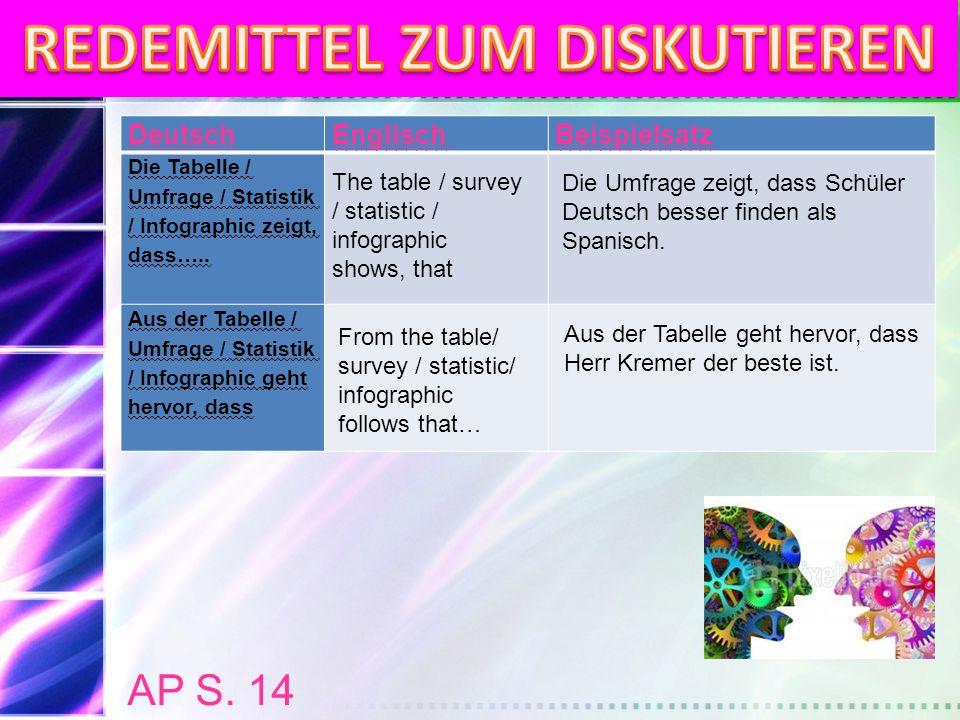 DeutschEnglischBeispielsatz Nur 12 % der Jungen… Es fällt auf, dass Űberraschend ist, dass… Laut der Tabelle / Statistik / Umfrage … Only 12 % of the boys… One notices that It's surprising that ….