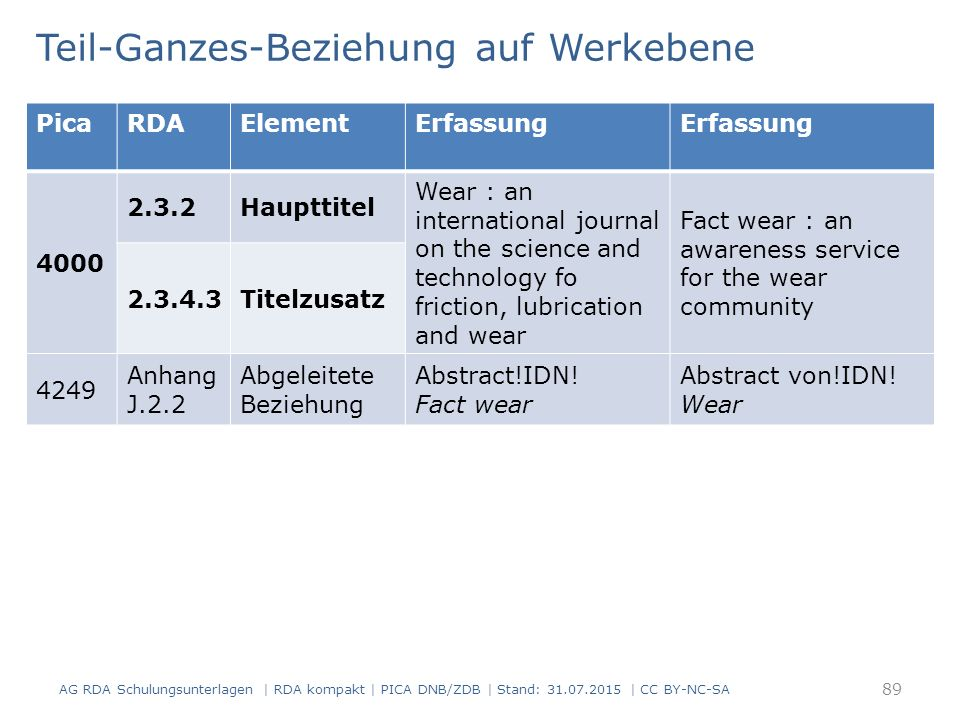Teil-Ganzes-Beziehung auf Werkebene 89 PicaRDAElementErfassung 4000 2.3.2Haupttitel Wear : an international journal on the science and technology fo friction, lubrication and wear Fact wear : an awareness service for the wear community 2.3.4.3Titelzusatz 4249 Anhang J.2.2 Abgeleitete Beziehung Abstract!IDN.