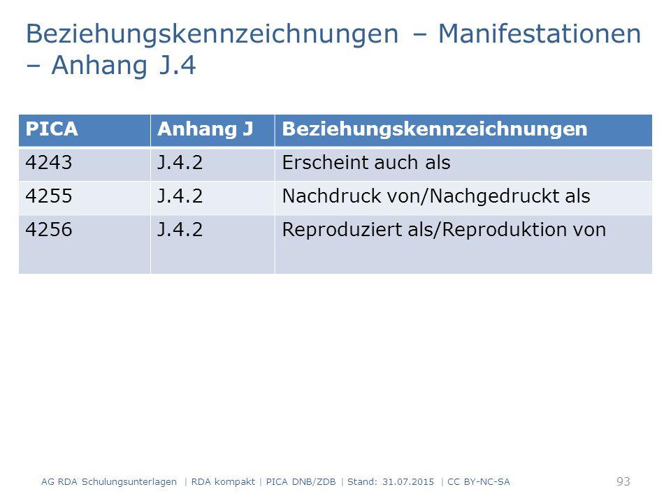 Beziehungskennzeichnungen – Manifestationen – Anhang J.4 93 PICAAnhang JBeziehungskennzeichnungen 4243J.4.2Erscheint auch als 4255J.4.2Nachdruck von/Nachgedruckt als 4256J.4.2Reproduziert als/Reproduktion von AG RDA Schulungsunterlagen | RDA kompakt | PICA DNB/ZDB | Stand: 31.07.2015 | CC BY-NC-SA