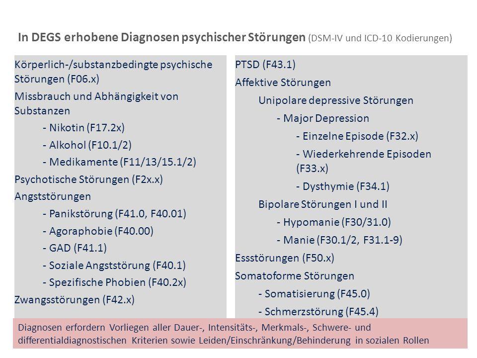 In DEGS erhobene Diagnosen psychischer Störungen (DSM-IV und ICD-10 Kodierungen) Körperlich-/substanzbedingte psychische Störungen (F06.x) Missbrauch
