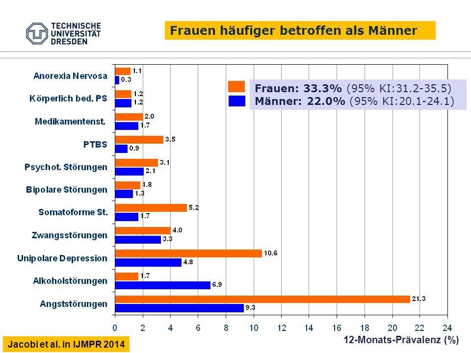 Frauen: 33.3% (95% KI:31.2-35.5) Männer: 22.0% (95% KI:20.1-24.1) 12-Monats-Prävalenz (%) Frauen häufiger betroffen als Männer Jacobi et al. in IJMPR