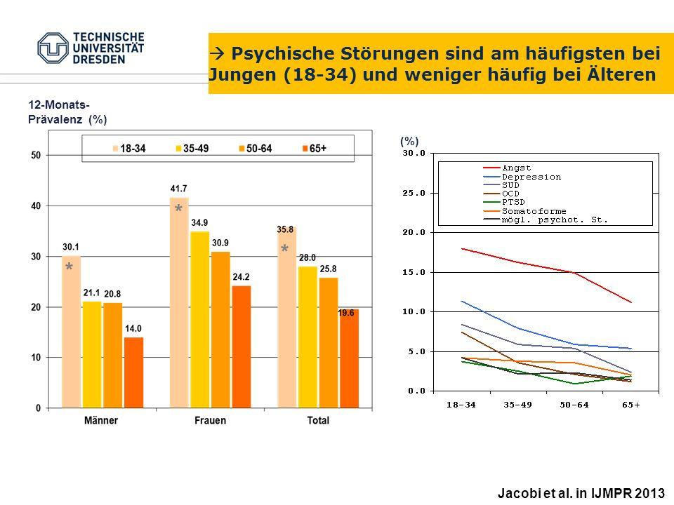  Psychische Störungen sind am häufigsten bei Jungen (18-34) und weniger häufig bei Älteren 12-Monats- Prävalenz (%) (%) * * * Jacobi et al. in IJMPR