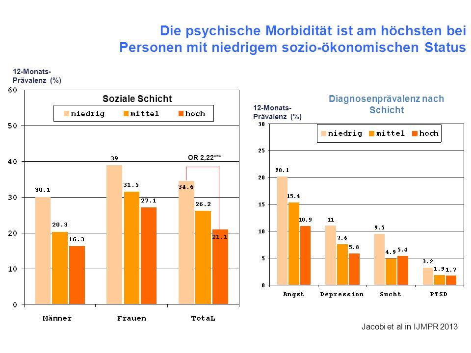 Die psychische Morbidität ist am höchsten bei Personen mit niedrigem sozio-ökonomischen Status 12-Monats- Prävalenz (%) OR 2,22*** Soziale Schicht Dia