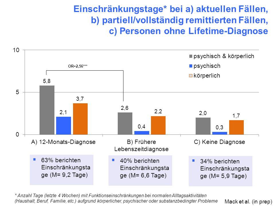 Einschränkungstage* bei a) aktuellen Fällen, b) partiell/vollständig remittierten Fällen, c) Personen ohne Lifetime-Diagnose * Anzahl Tage (letzte 4 W