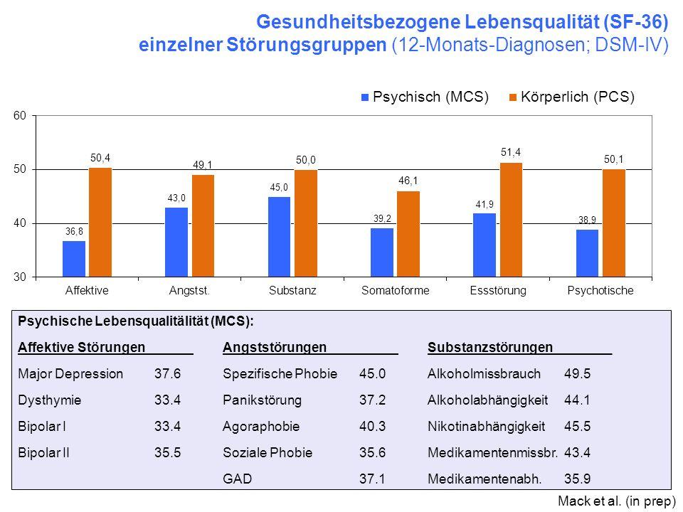 Gesundheitsbezogene Lebensqualität (SF-36) einzelner Störungsgruppen (12-Monats-Diagnosen; DSM-IV) Psychische Lebensqualitälität (MCS): Affektive Stör