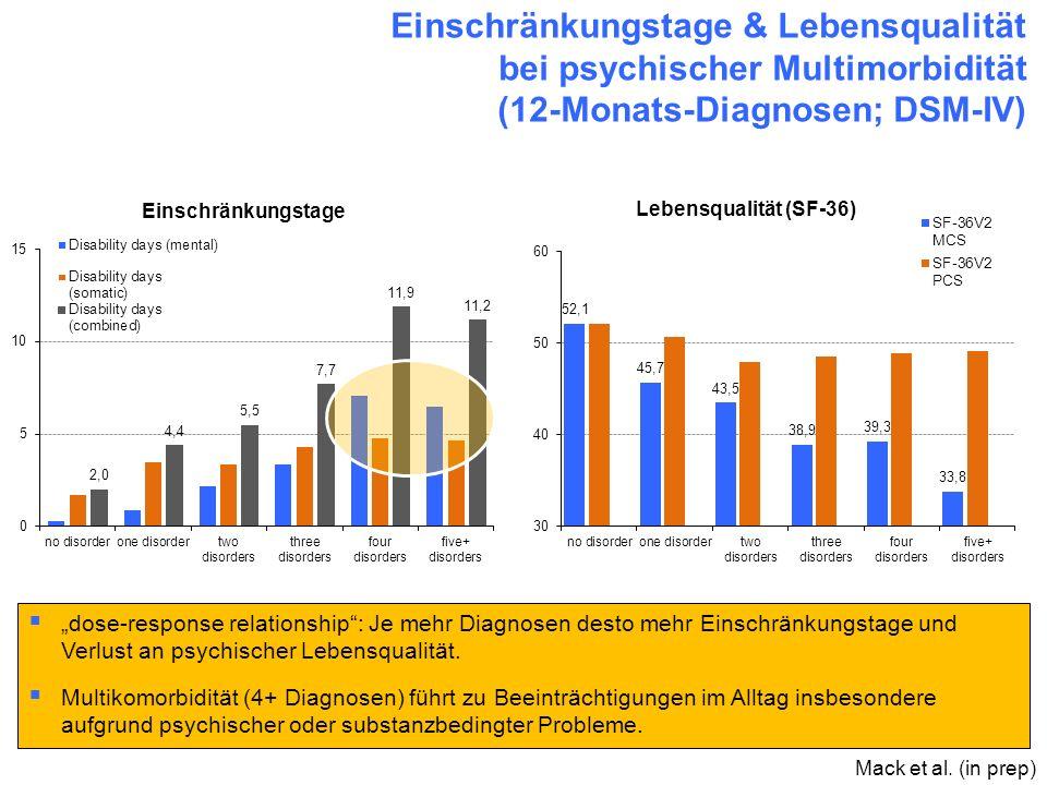 """Einschränkungstage & Lebensqualität bei psychischer Multimorbidität (12-Monats-Diagnosen; DSM-IV)  """"dose-response relationship"""": Je mehr Diagnosen de"""
