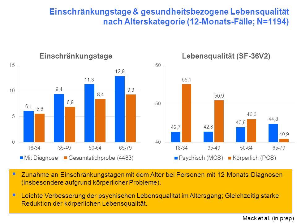 Einschränkungstage & gesundheitsbezogene Lebensqualität nach Alterskategorie (12-Monats-Fälle; N=1194)  Zunahme an Einschränkungstagen mit dem Alter
