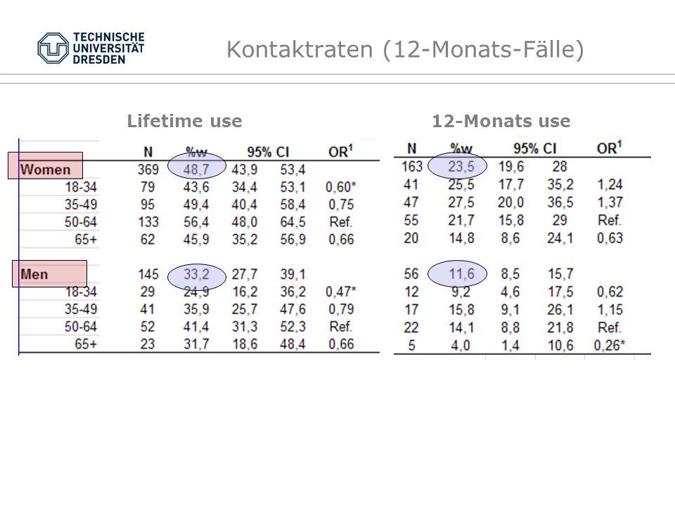 Kontaktraten (12-Monats-Fälle) Lifetime use 12-Monats use