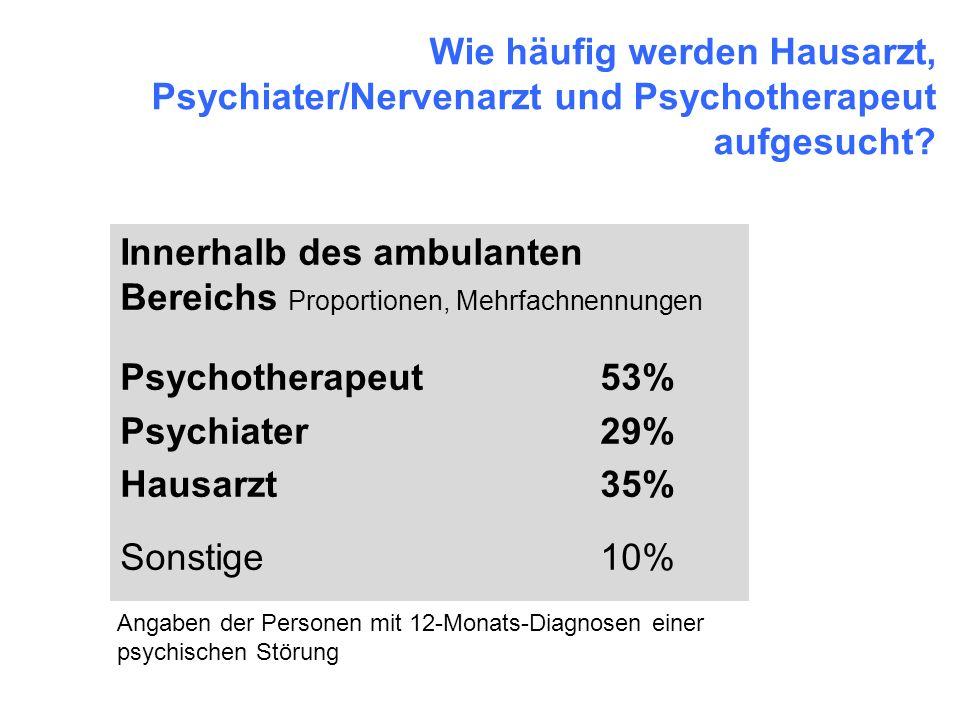 Wie häufig werden Hausarzt, Psychiater/Nervenarzt und Psychotherapeut aufgesucht? Innerhalb des ambulanten Bereichs Proportionen, Mehrfachnennungen Ps