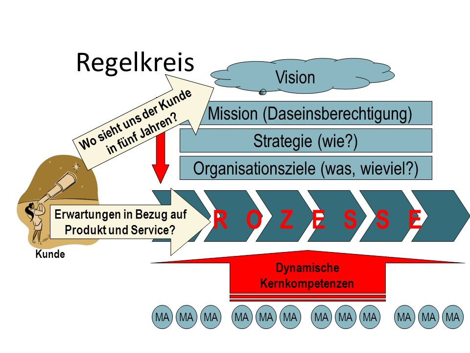 QM mit KVP und QÜ PLAN Leitbild -> Ziele Aufbau- u.